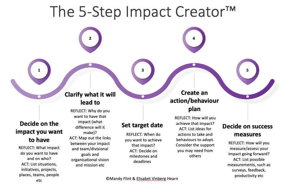 5 step impact creator