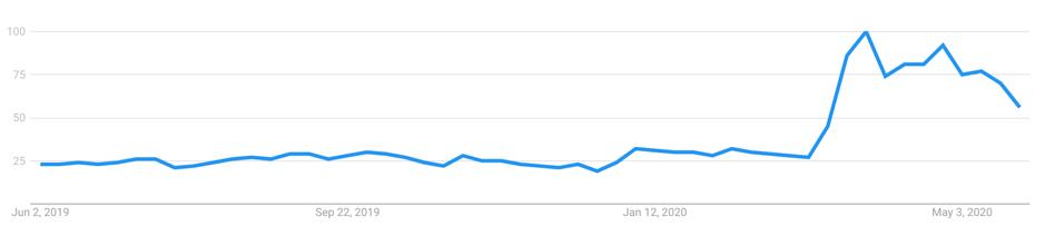 online courses, Google Trends