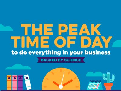 the peak time of day to be productive graphic