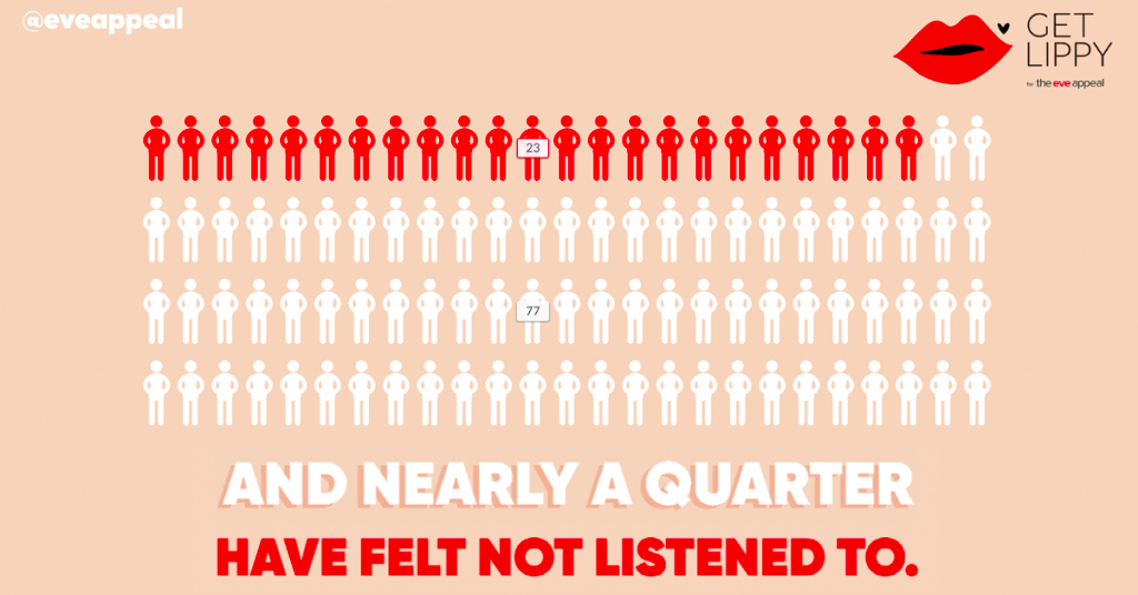 The Eve Appeal Facts - Get Lippy campaign